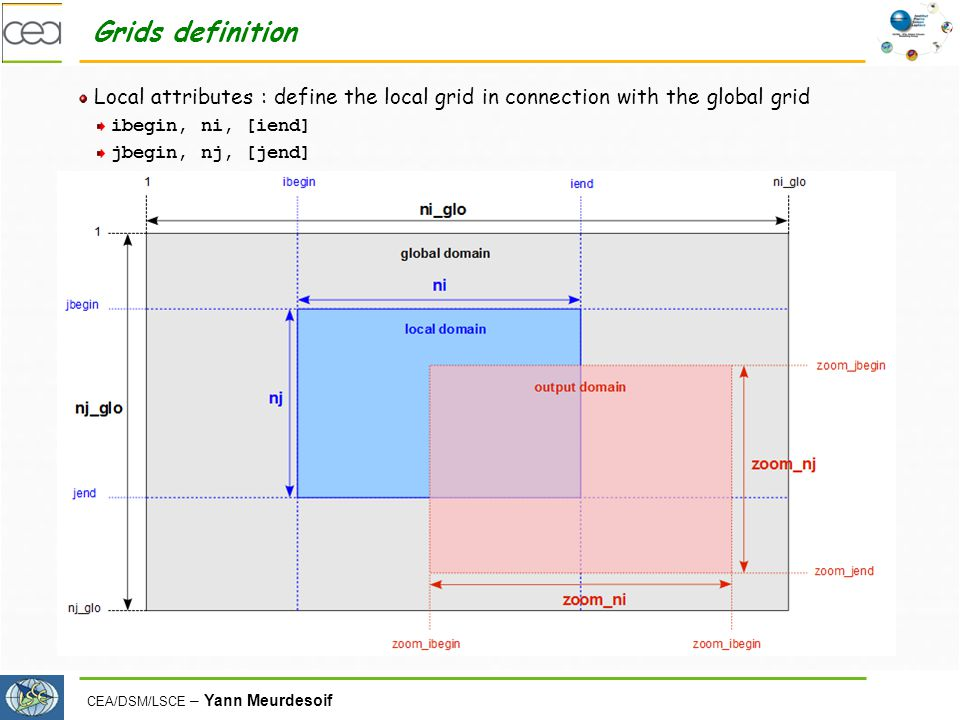 Grids definition Local attributes : define the local grid in connection with the global grid. ibegin, ni, [iend]